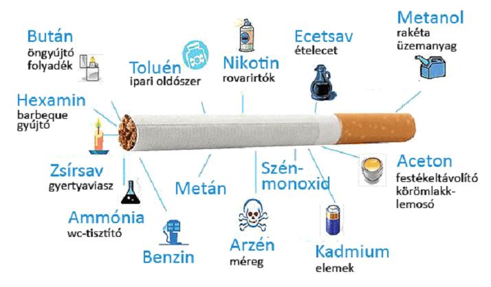 Dohányzás - Mit tartalmaz a cigaretta?